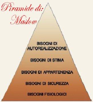 """Schema di """"bisogno/necessità"""" secondo Maslow"""