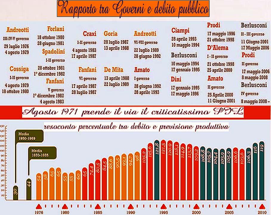 rapporto tra Governi ytalyoty e debito pubblico