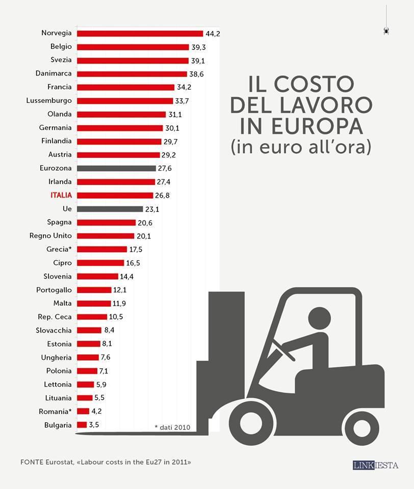 COSTO LAVORO IN EUROPA