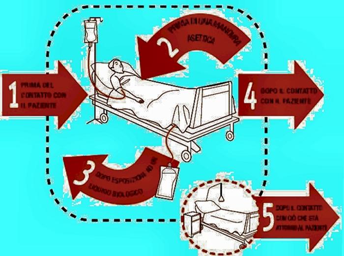 foto 2 step fondamentali di approccio al malato